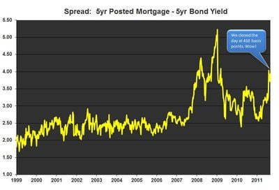 5-year-posted-mortgage-bond-yield-spread