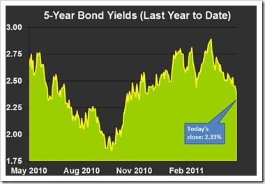 5-yea-Bond-Yields