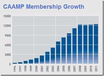 CAAMP-Membership-Growth