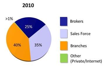 Canadian-Mortgage-Origination-Market-Share