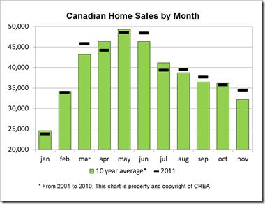 Average-Home-Sales