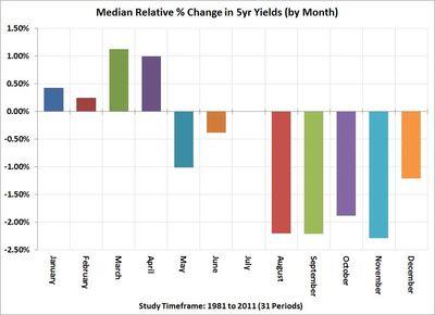 Seasonality-of-Canadian-Bond-Yields