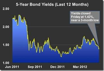 5yr-bond-yields