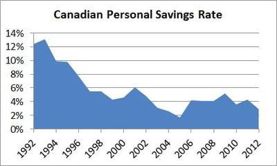 Canadian-Personal-Savings-Rate