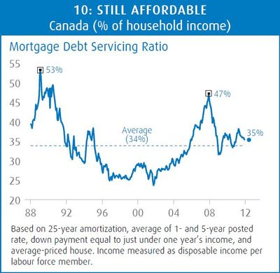 Mortgage-Debt-Service