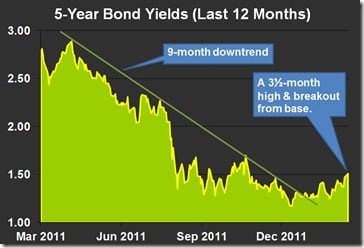 5-Year-Bond-Yields-and-Mortgage-Rates