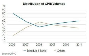 CMB-Volumes