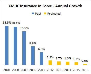 CMHC-Insurance-Growth