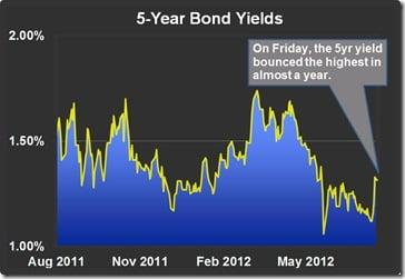 5yr-yield