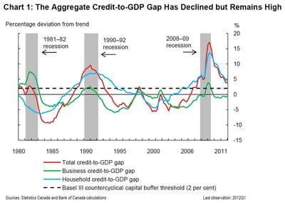 Credit-to-GDP