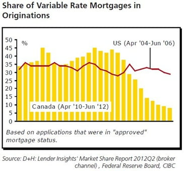 Variable-mortgage-originations