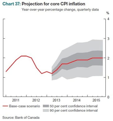 Core-Inflation-Projection