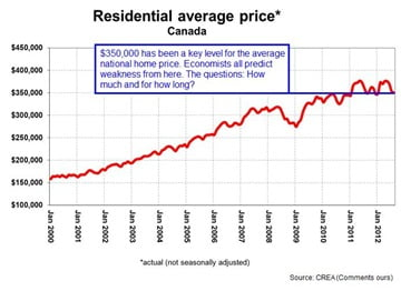 National-Home-Prices