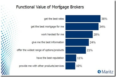 Reasons-to-use-mortgage-brokers