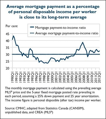 Avg-Mortgage-Payment-Ratio