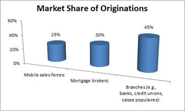 Market-Share-by-Channel