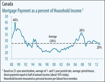 Mortgage-Payment-Affordability