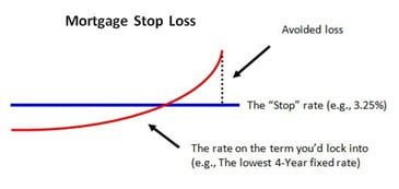 Mortgage-Stop-Loss