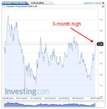 Canada-5-Year-Bond-Yield