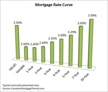 Mortgage-Rate-Curve