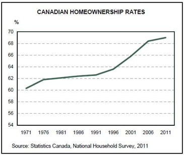 Home-ownership-Rates
