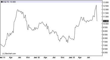 EQI-Stock-Price