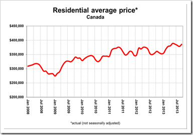 Home-Prices