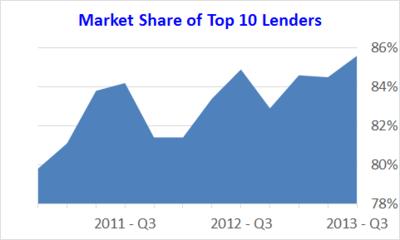 Broker-Market-Share