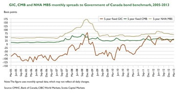 Funding-Spreads