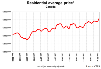 CREA-National-Average-Price