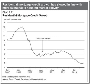 Mortgage-growth