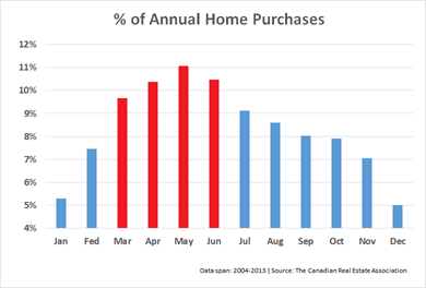 Home Sales by Month - Mortgage Rates & Mortgage Broker ...