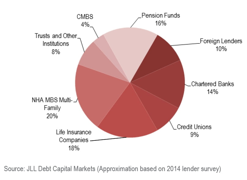 Commercial mortgage originations 2014