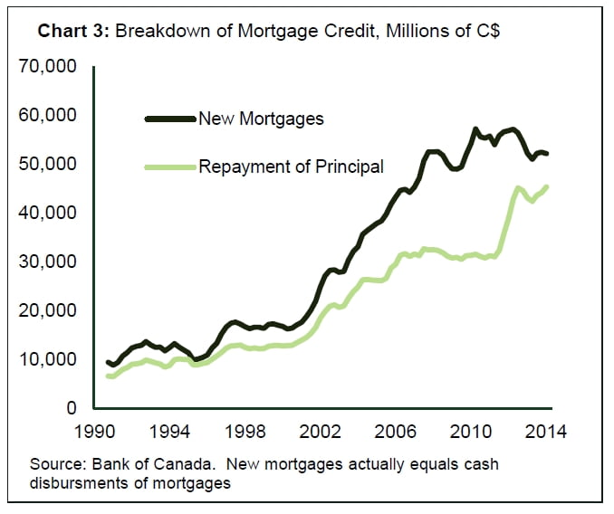 MortgageCredit