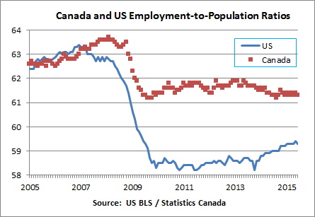 Can-US Employment-to-population ratio