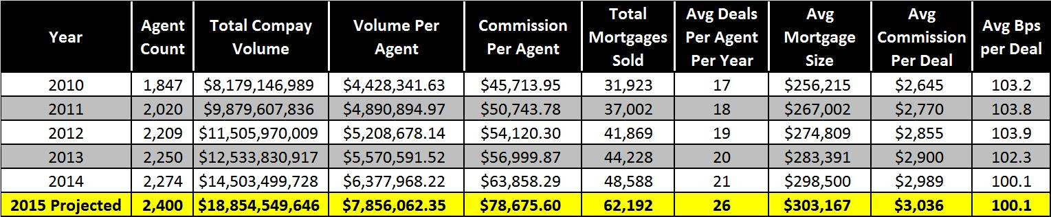 DLC-Stats