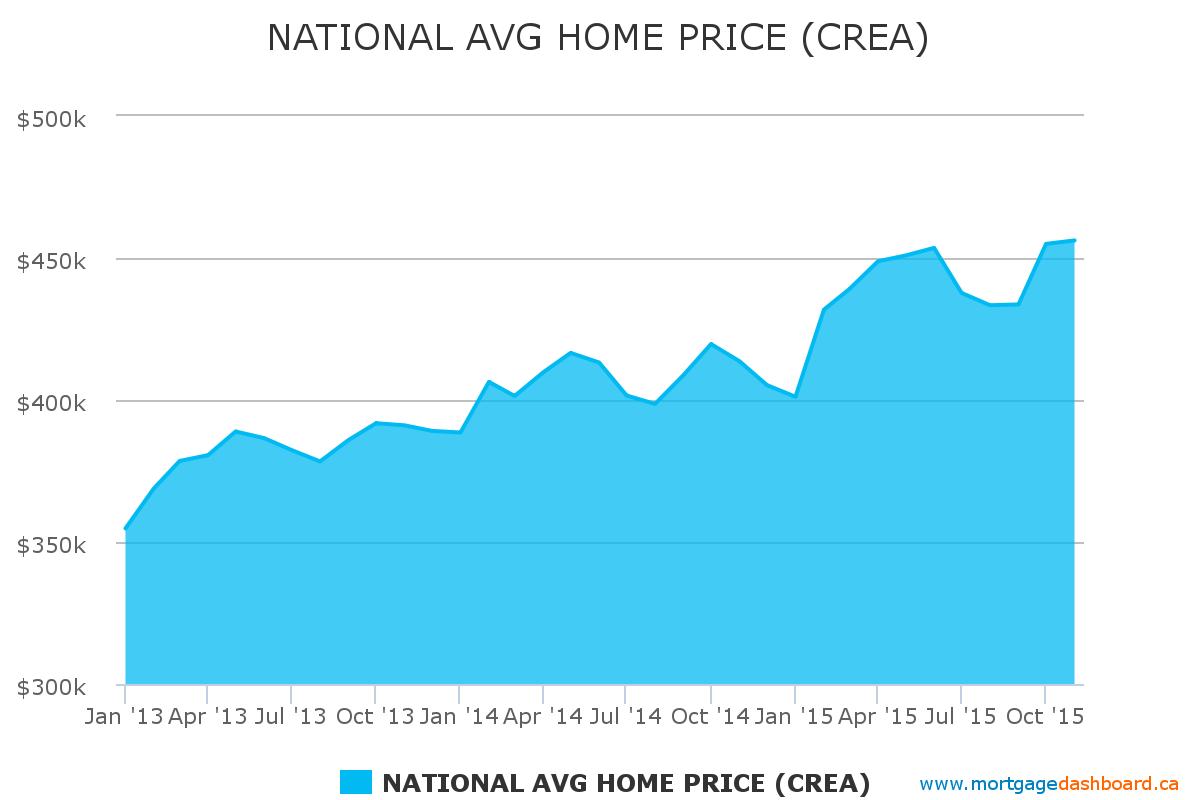 National Average Home Price
