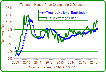 Toronto House price chart