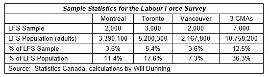 Labour Force Survey Stats
