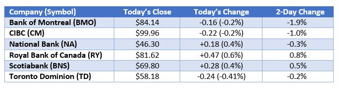 Bank stocks II