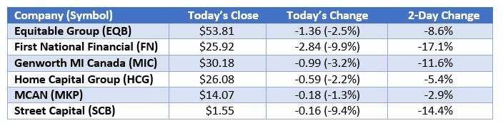 Lender stocks II